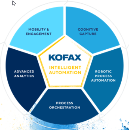 Kofax intelligent automation